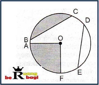 bagian dari lingkaran