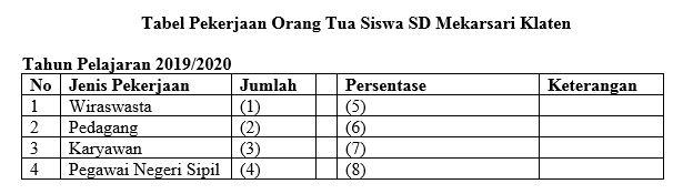 Tabel pekerjaan wali murid